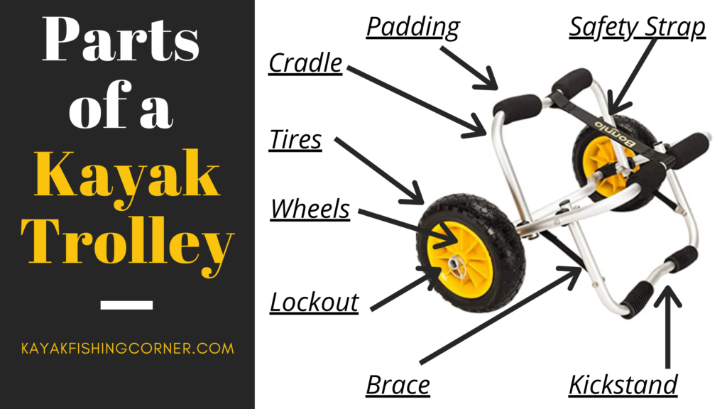 Parts of a Kayak Trolley