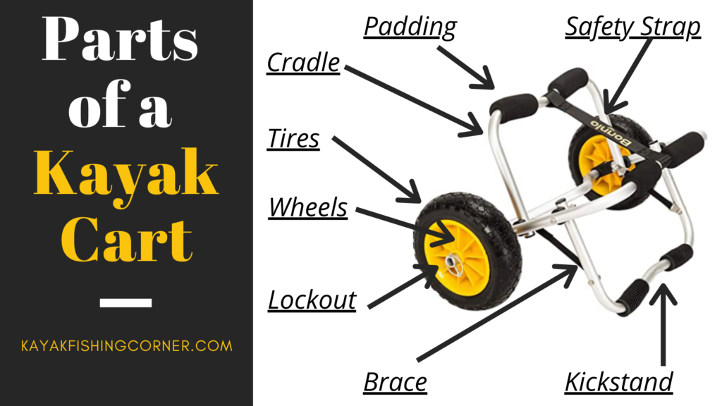 Parts of a Kayak Cart
